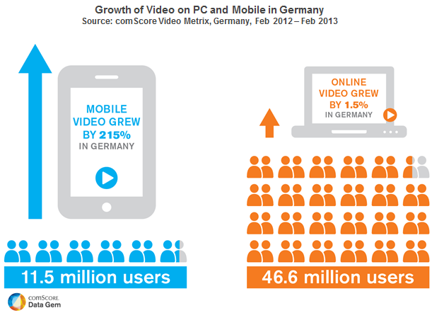 Mobile-Video-in-Germany