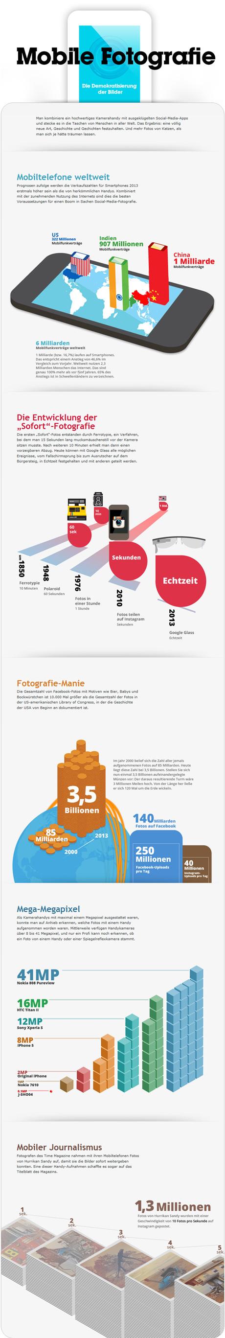 Infografik Mobile Fotografie