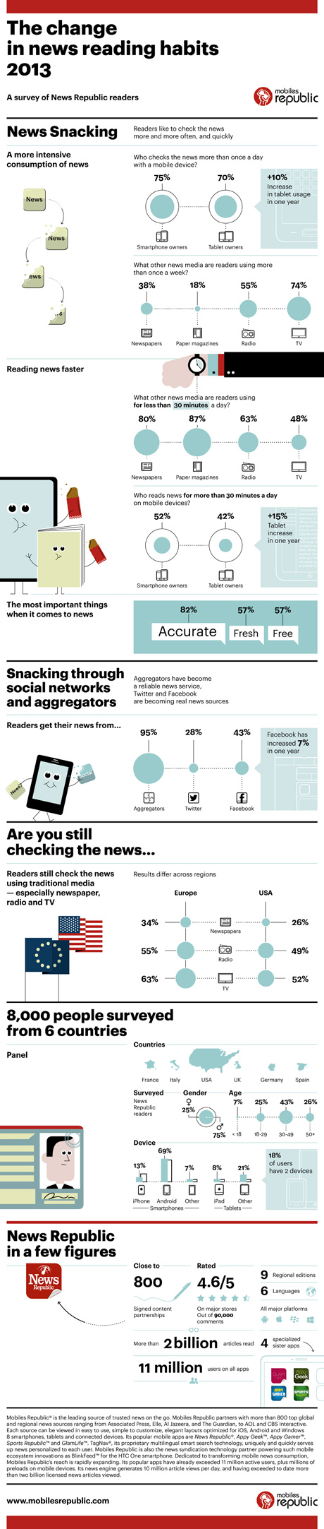 Infografik-Nachrichten-Lesegewohnheiten