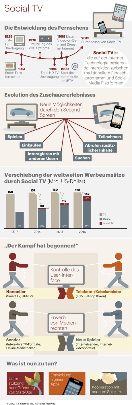 Infografik-Social-TV