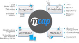 mCAP Components
