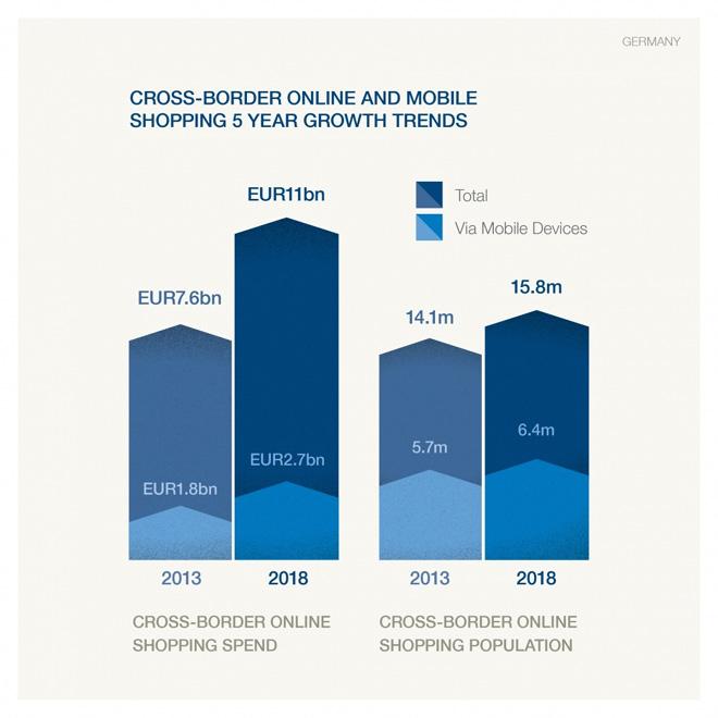 Mobile-Shopping-Cross-Borde
