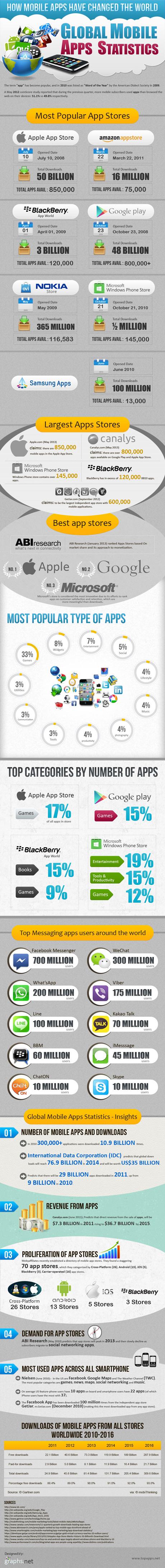 Wie-Apps-die-Welt-verändern