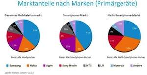 Nielsen-Studie: Marktanteile