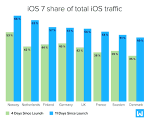 iOS 7-Verbreitung in Europa