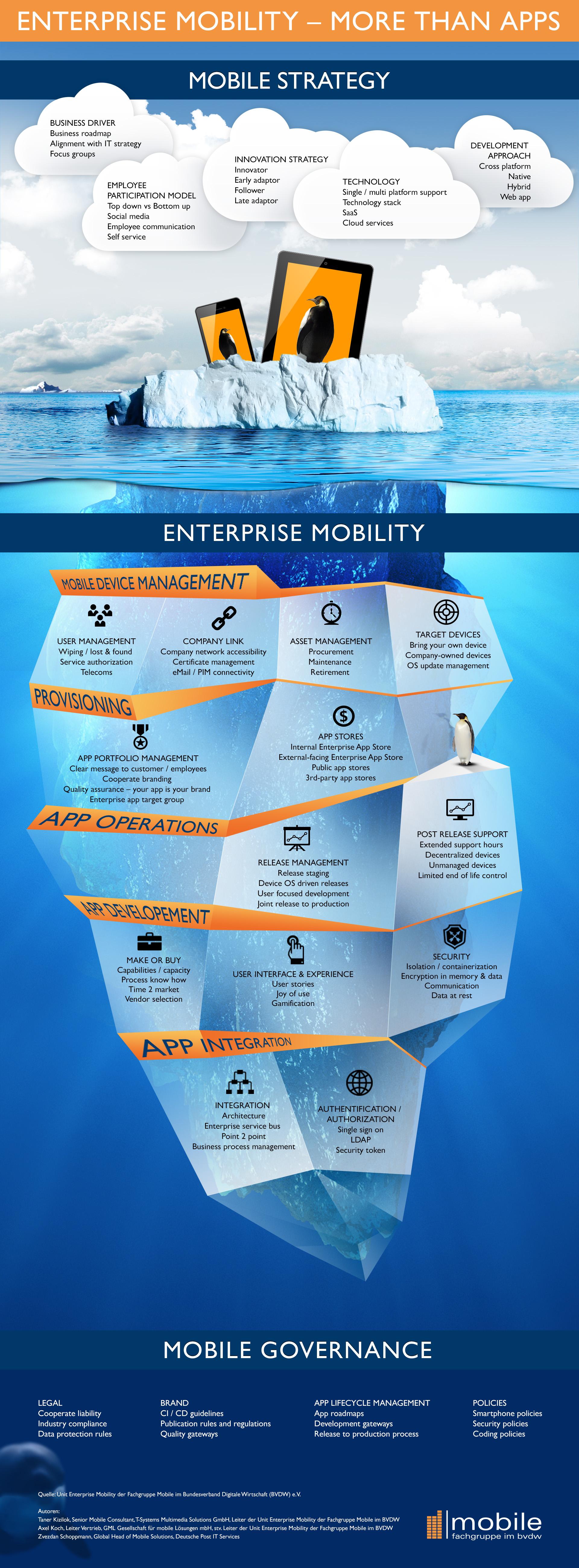 bvdw_infografik_enterprise_mobility (1)