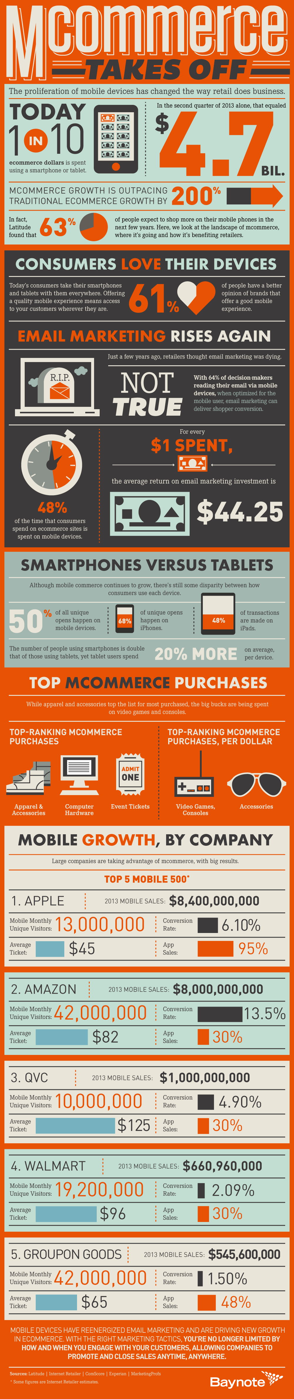 Baynote_mCommerce_Takes_Off_Infographic_FINAL