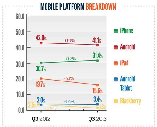 Anteil der Mobilgeräte und Betriebssysteme am Webtraffic
