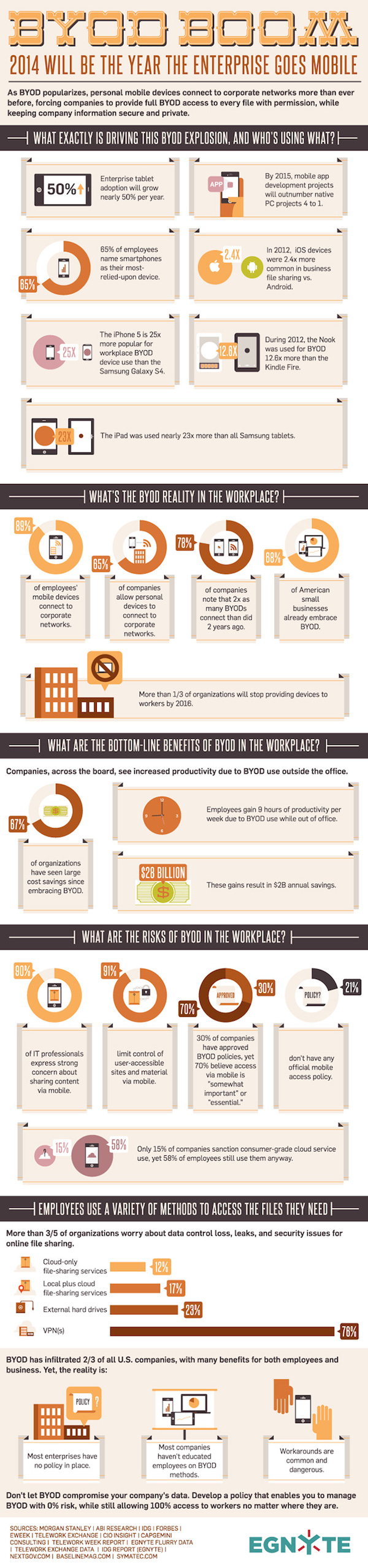 Infografik byod-boom