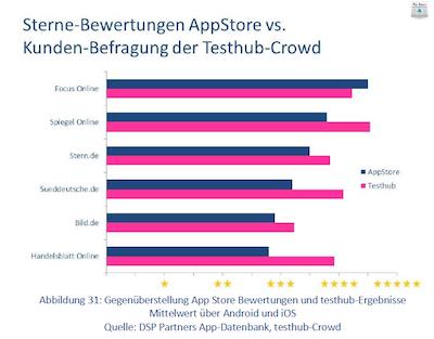 Sterne-Bewertungen AppStores vs. Kunden-Befragung der Testhub Crowd
