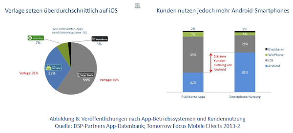 Verlage setzen auf iOS: Kunden nutzen Android-Smartphones