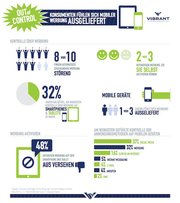 Vibrant Media Infografik: Konsumenten fühlen sich mobiler werbung ausgeliefert