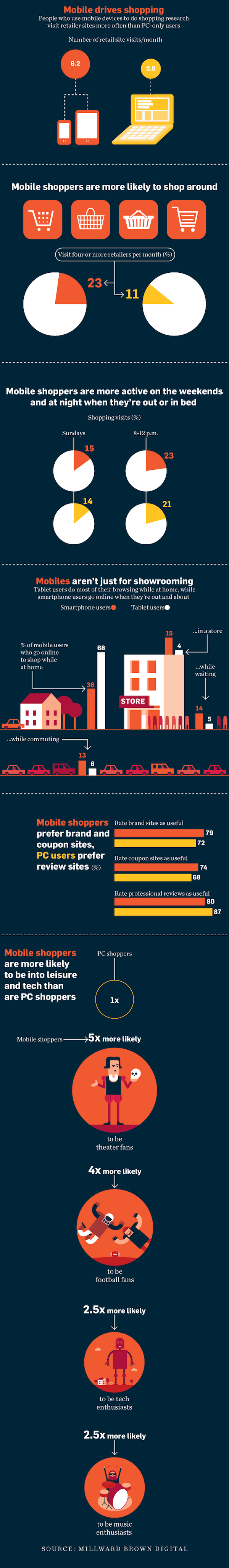 data-mobile-shoppers-02-2013