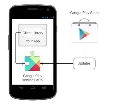 Google Play Services Update mit neuen Publisher-Funktionen