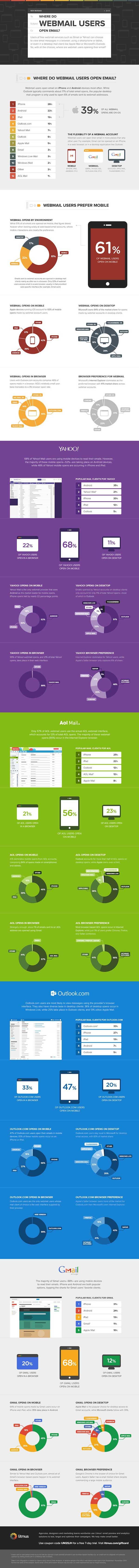 mobile-email-marketing-statistics
