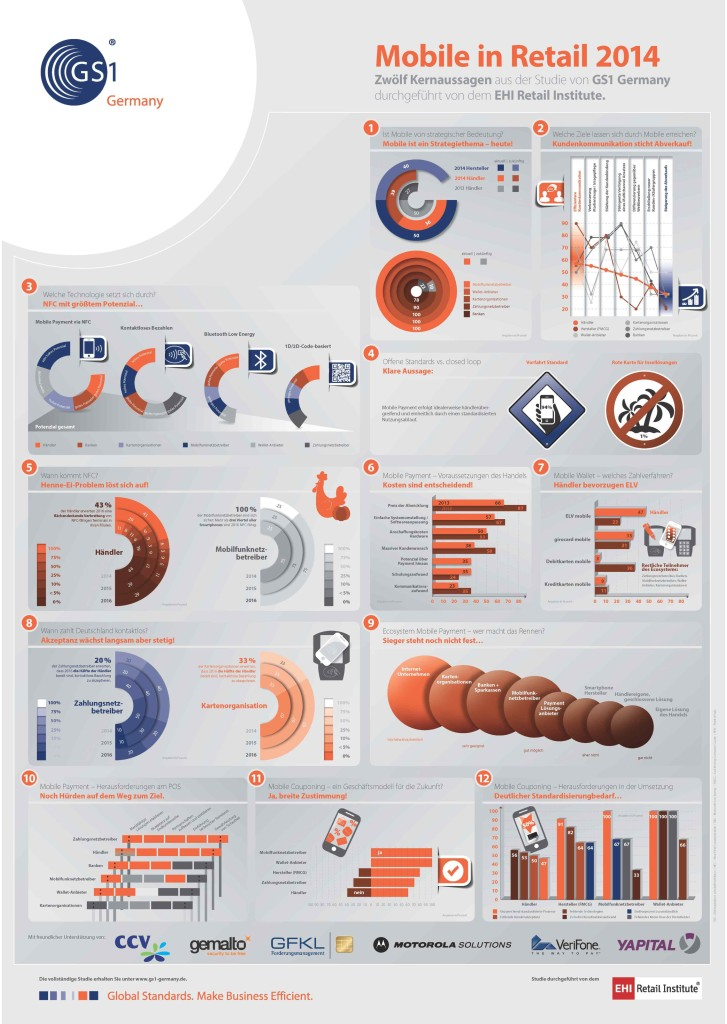 GS1 Germany Mobile in Retail 2014 Infografik