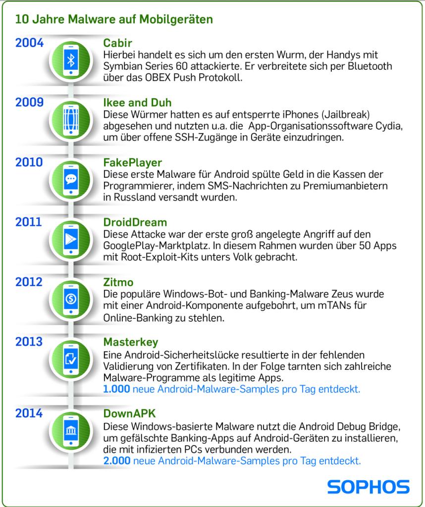 10 Jahre Malware auf Mobilgeräten