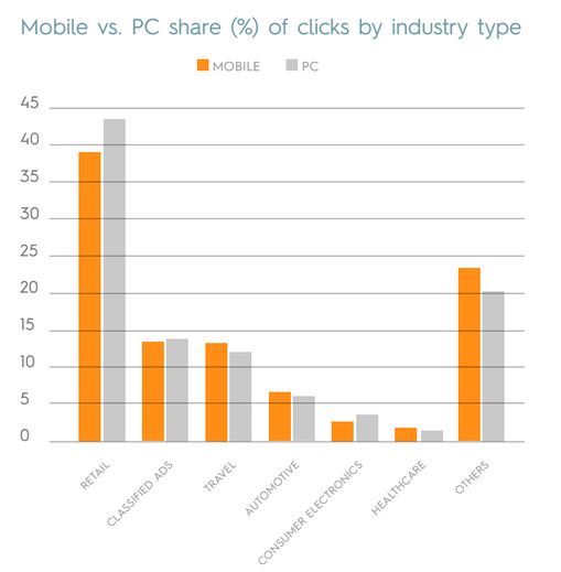 Criteo Mobile Flash Report: Mobile vs. PC share