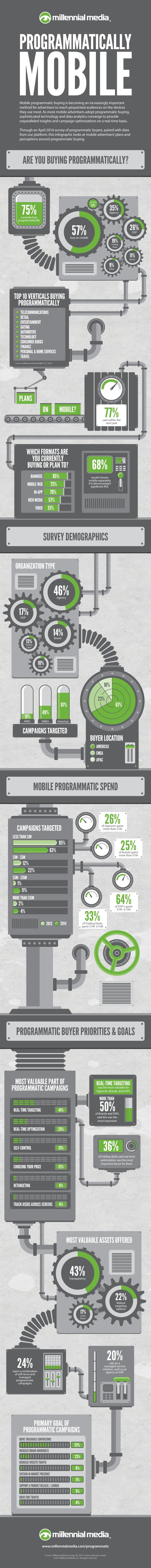 Infografik millennial media