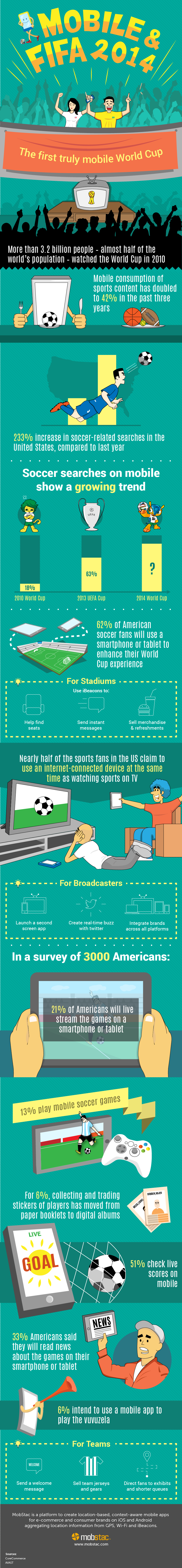 Mobile and FIFA Mobstac Infographic