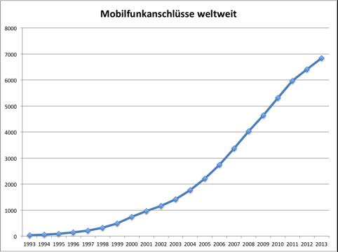 Mobilfunkanschlüsse weltweit