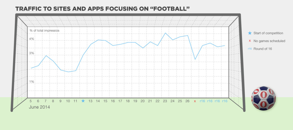 Traffic to sites and apps focusing on football opera