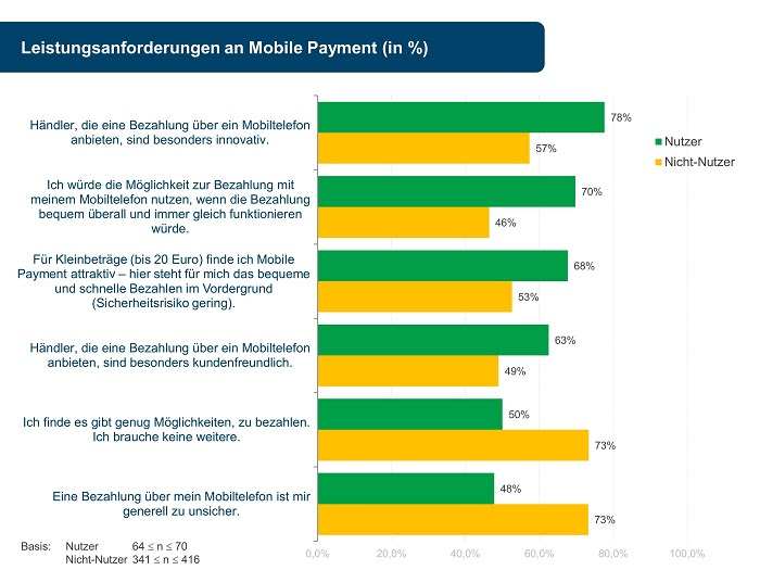 mobile payment ifh koeln