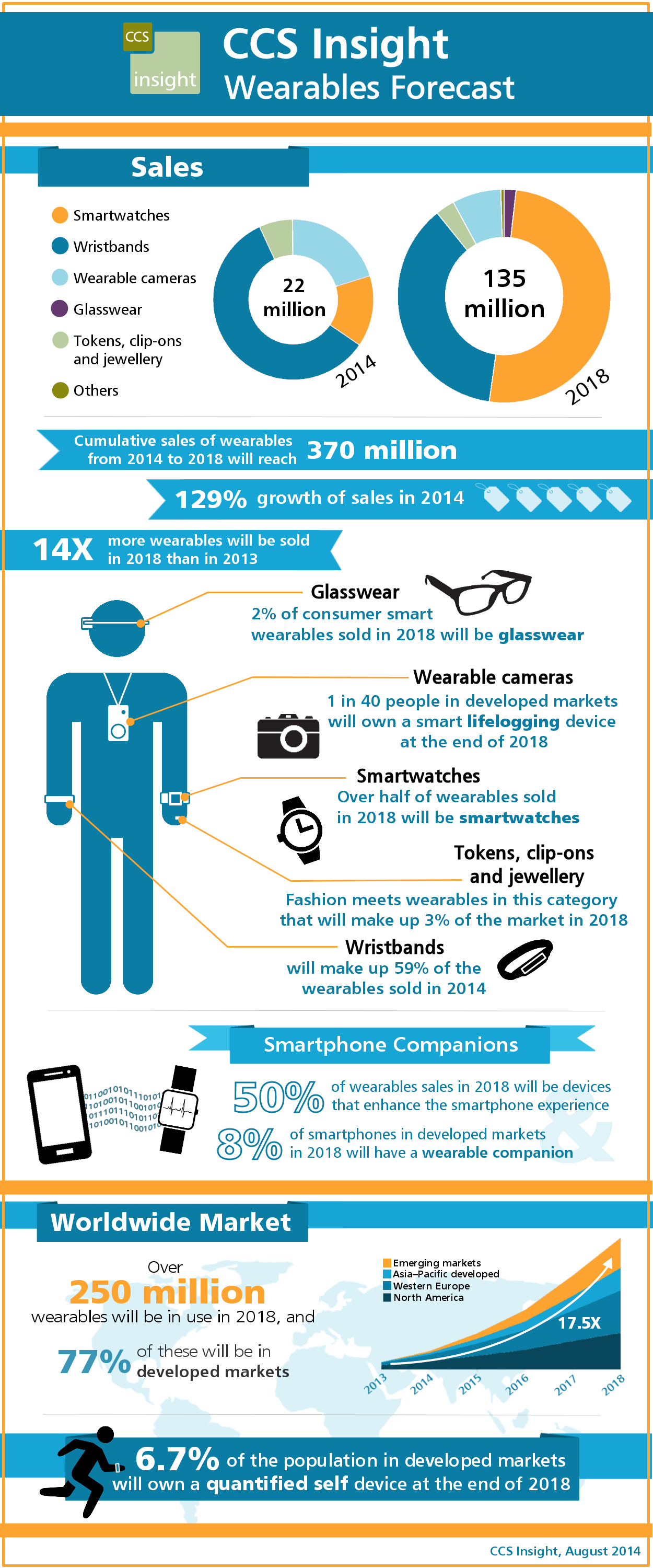 CCS_WW_wearables_forecast_August2014