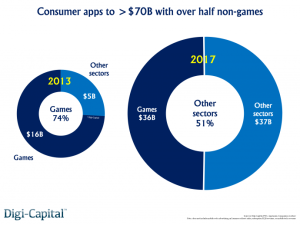 Consumer-apps-e1406793830513