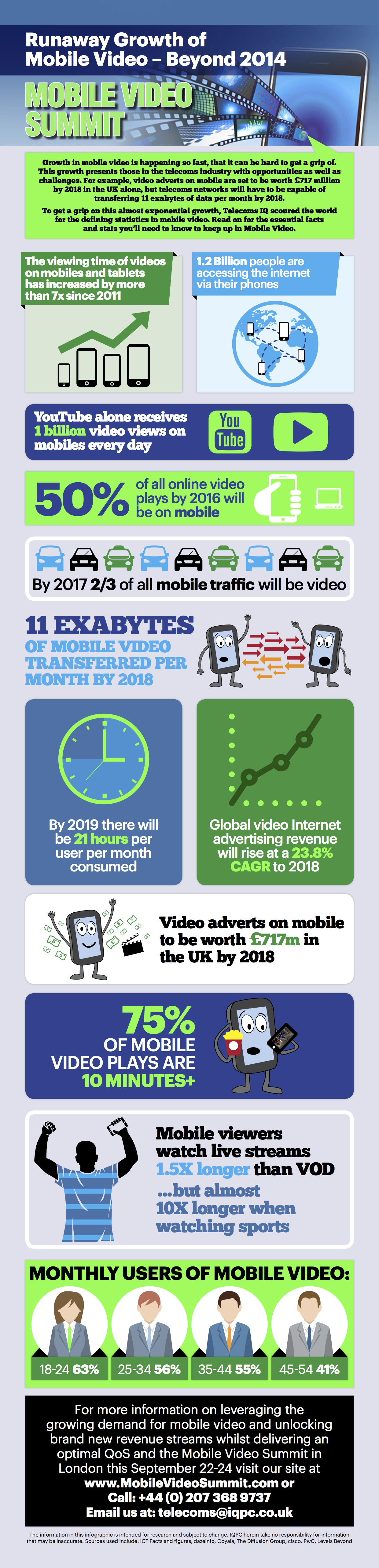 Infographic Mobile Video