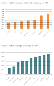 Mobile Buchungen steigen im 1. Halbjahr 2014 um 20 Prozent