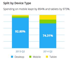 Mobile RTB wächst deutlich