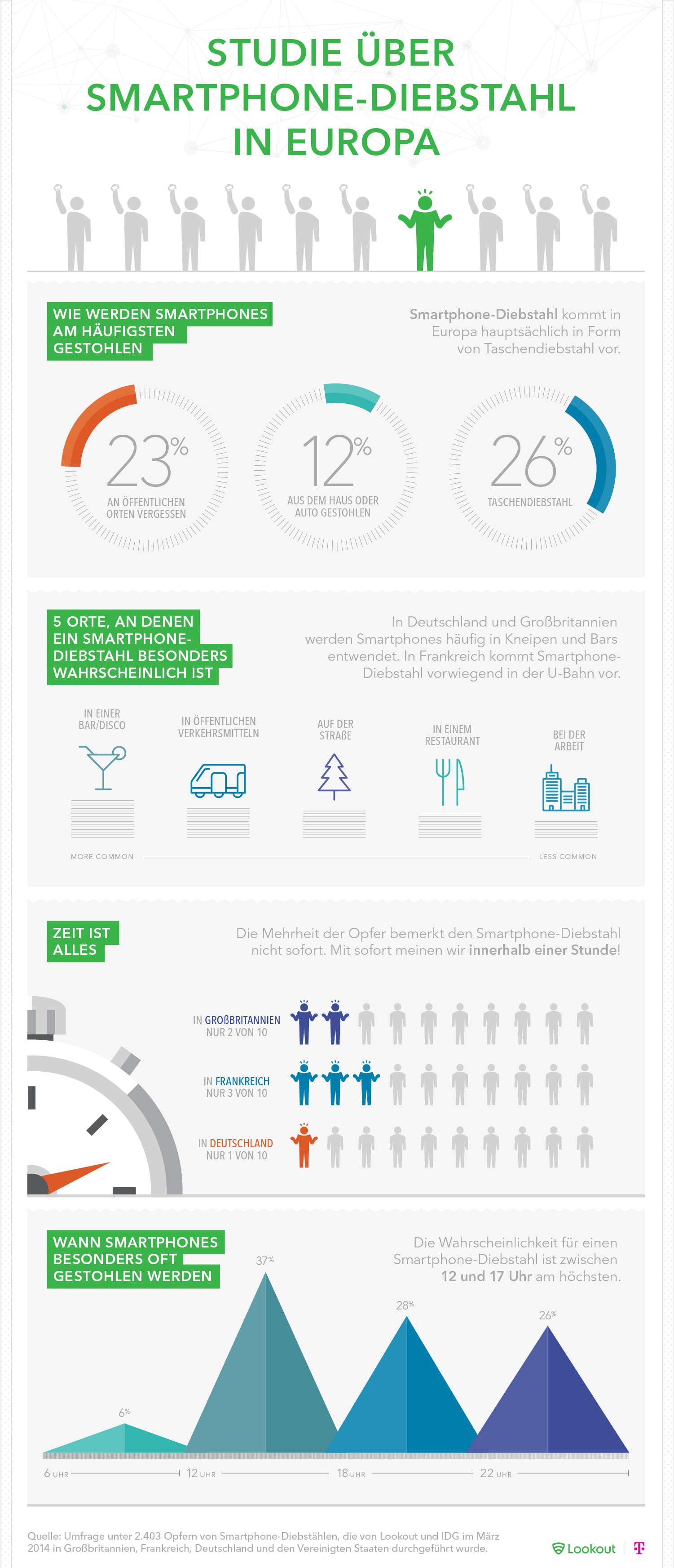Infografik Smartphone-Diebstahl