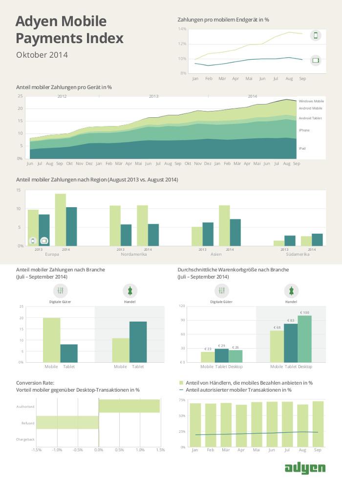 adyen mobile payments index