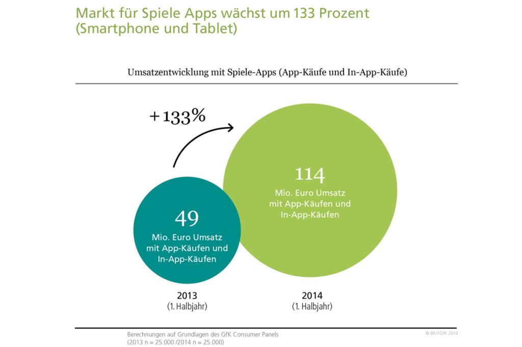 BIU_-_Umsatzentwicklung_mit_Spiele-Apps