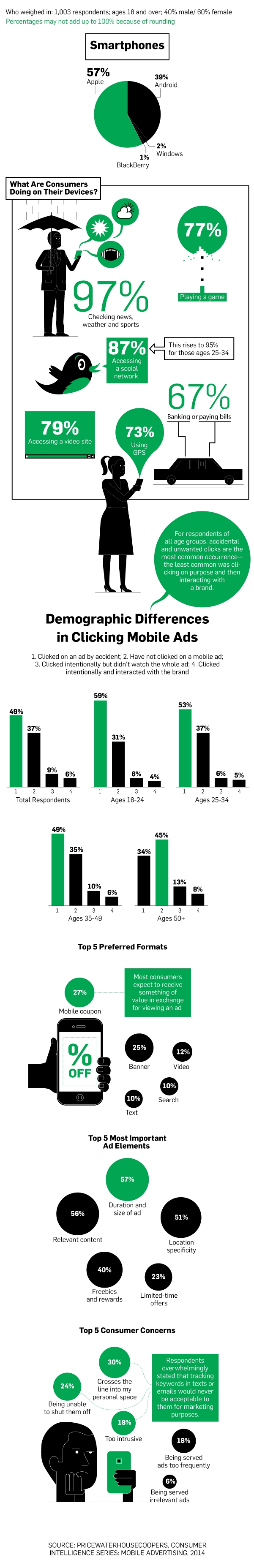 Infografik How to get Consumers to click on mobile ads