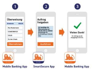 ING-DiBa führt SmartSecure App ein: Bankgeschäfte noch schneller und einfacher von unterwegs erledigen