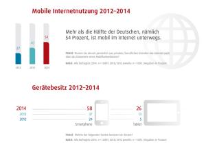 Mobile Internetnutzung steigt