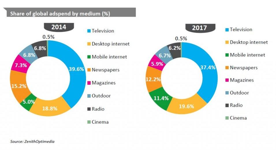 Zenith Optimedia prognostiziert mobiles Werbewachstum