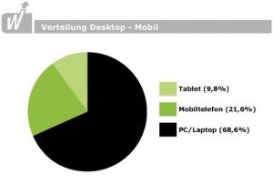 Internetverkehr Desktop - Mobil