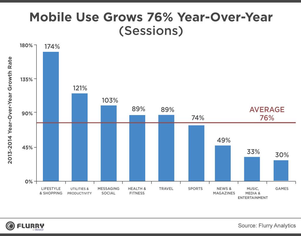 2014 war das Jahr des M-Commerce