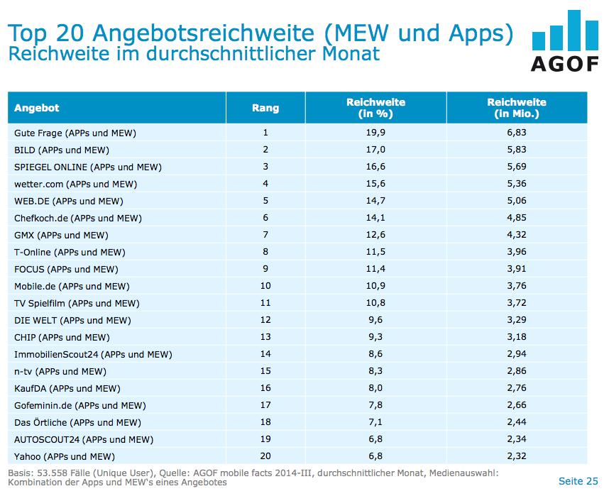 Beliebte mobile Angebote