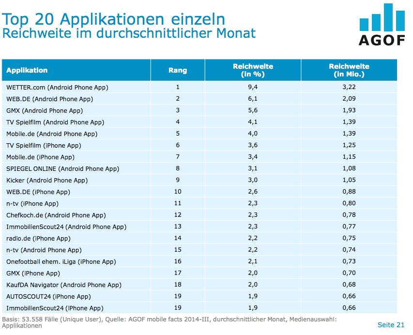 Beliebteste Apps