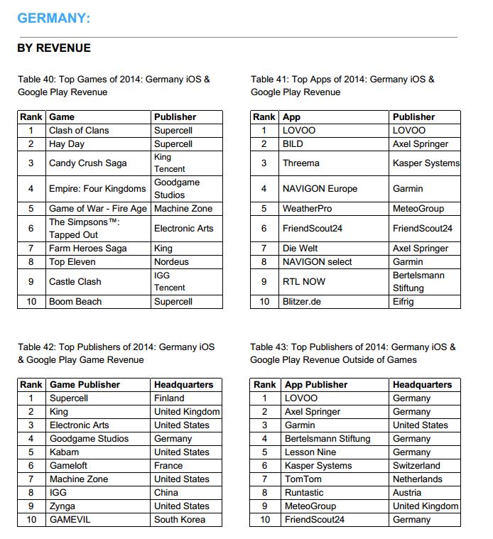 Top Apps und Publisher nach Einnahmen
