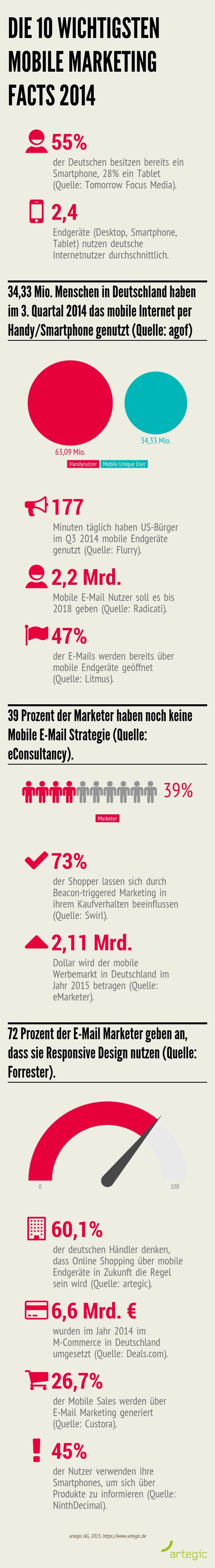 Die_10_wichtigsten_Mobile_Marketing_Facts_2014