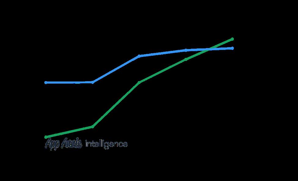 AppAnnie Umsatz App-Stores auf Monatsbasis