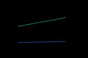 AppAnnie Wachstumsprognose