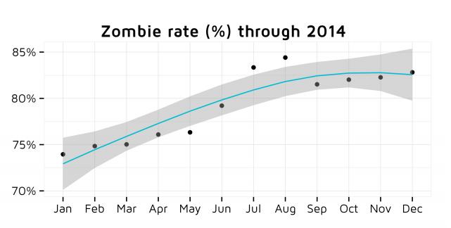 Zahl der Zombie-Apps nimmt zu