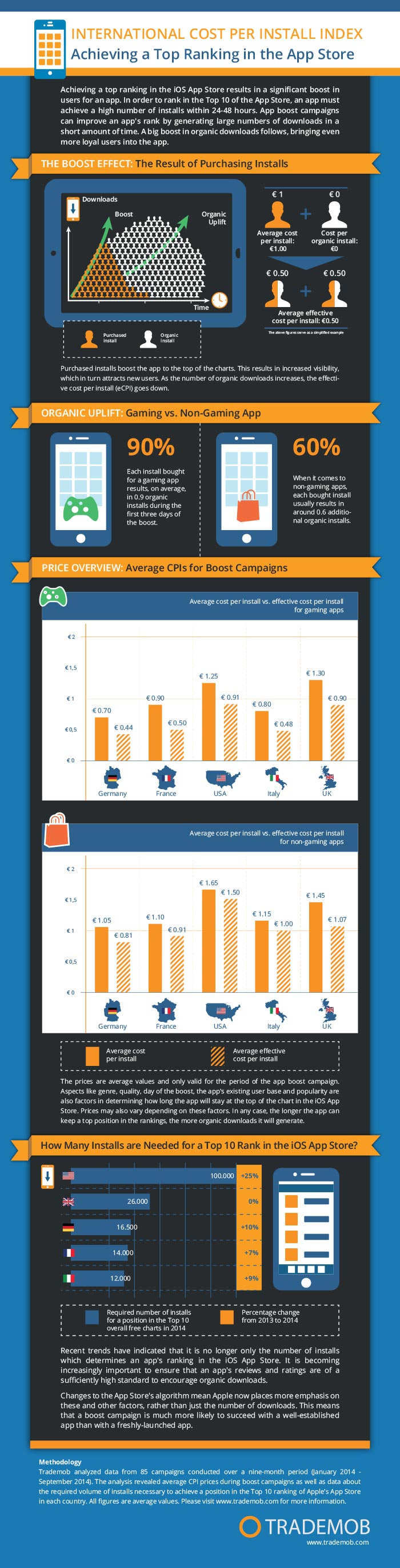 TrademobInsights_CPI Infografik 2014_gesamt