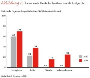 bain-studie-zur-digitalen-mediennutzung-generation-hashtag-setzt-auf-neue-medienformate